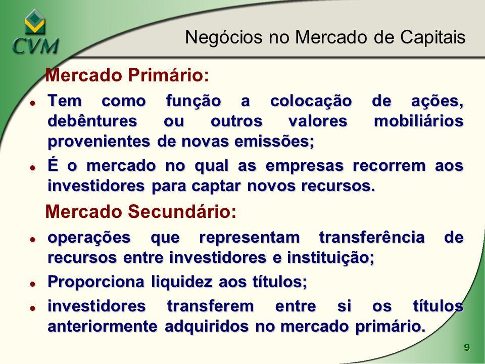 9 Mercado Primário: l Tem como função a colocação de ações, debêntures ou outros valores mobiliários provenientes de novas emissões; l É o mercado no