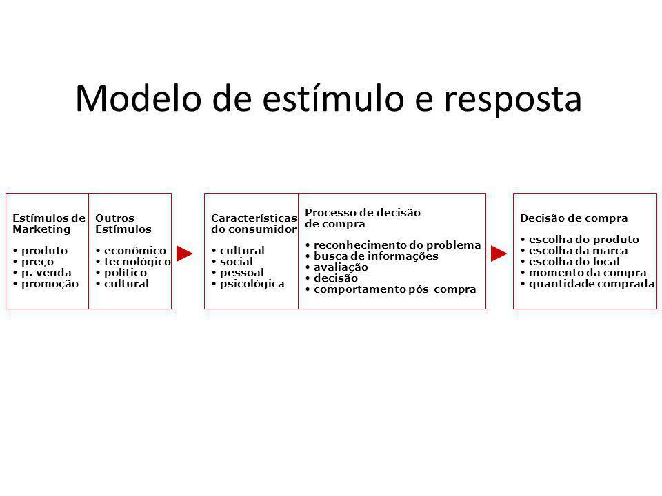 Modelo de estímulo e resposta Estímulos de Marketing produto preço p. venda promoção Outros Estímulos econômico tecnológico político cultural Caracter