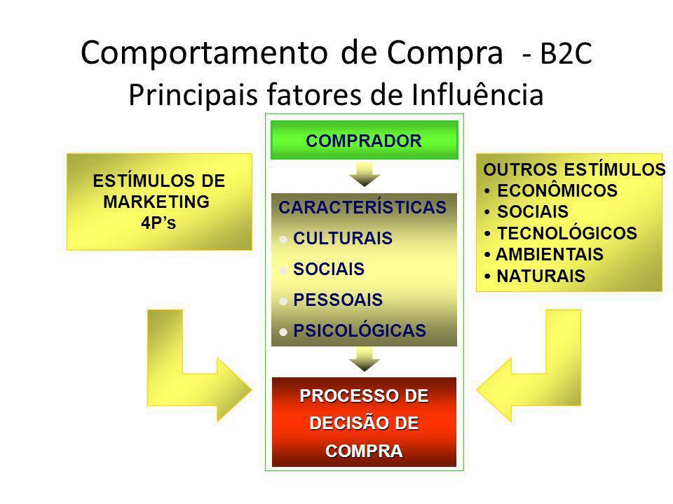 Comportamento de Compra - B2C Principais fatores de Influência COMPRADOR CARACTERÍSTICAS CULTURAIS SOCIAIS PESSOAIS PSICOLÓGICAS PROCESSO DE DECISÃO D