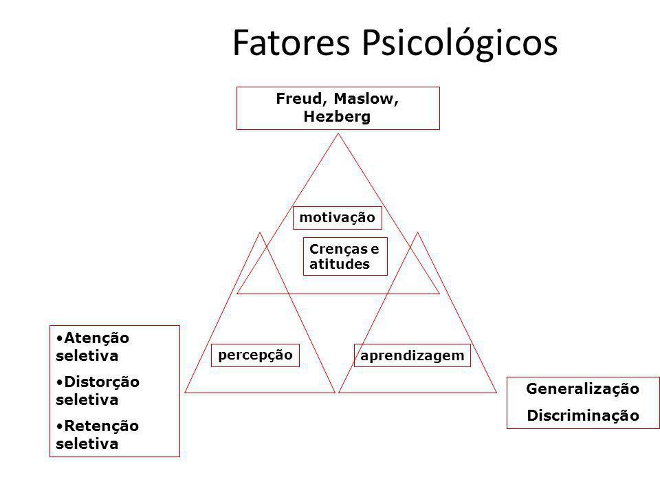 Fatores Psicológicos Freud, Maslow, Hezberg Atenção seletiva Distorção seletiva Retenção seletiva Generalização Discriminação motivação Crenças e atit