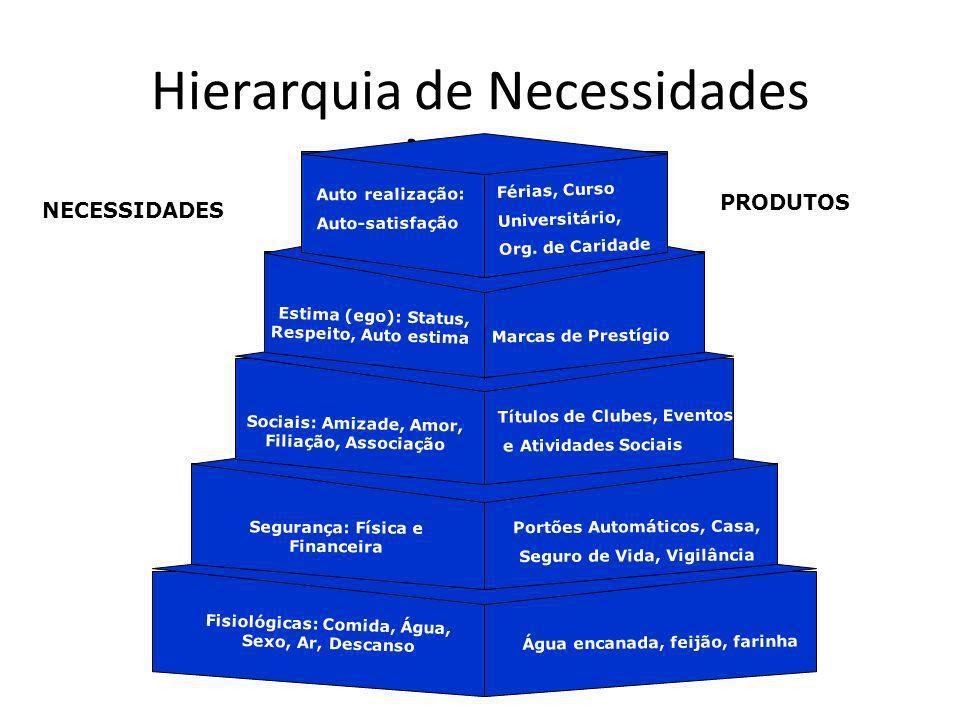 Hierarquia de Necessidades Maslow Auto realização: Auto-satisfação Estima (ego): Status, Respeito, Auto estima Sociais: Amizade, Amor, Filiação, Assoc