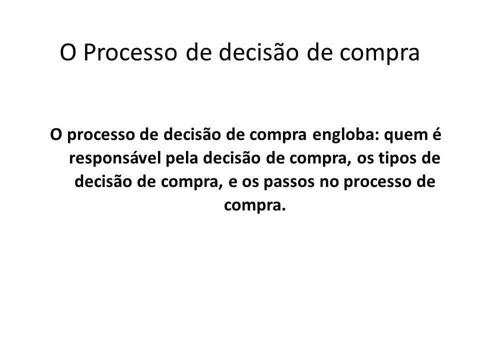 O Processo de decisão de compra O processo de decisão de compra engloba: quem é responsável pela decisão de compra, os tipos de decisão de compra, e o