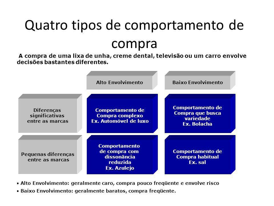 Quatro tipos de comportamento de compra Comportamento de Compra complexo Ex. Automóvel de luxo Comportamento de compra com dissonância reduzida Ex. Az