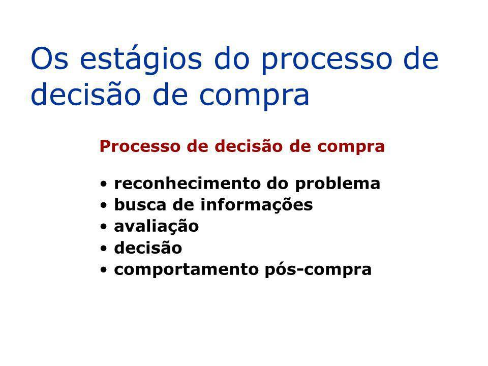Processo de decisão de compra reconhecimento do problema busca de informações avaliação decisão comportamento pós-compra Os estágios do processo de de
