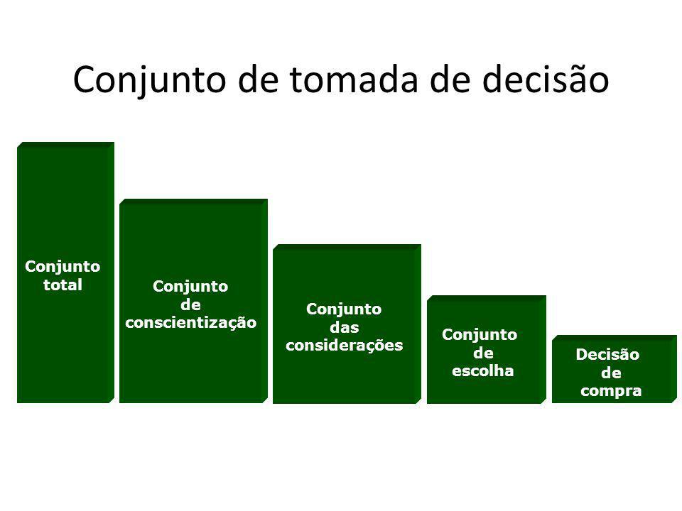 Conjunto de tomada de decisão Conjunto total Conjunto de conscientização Conjunto das considerações Conjunto de escolha Decisão de compra