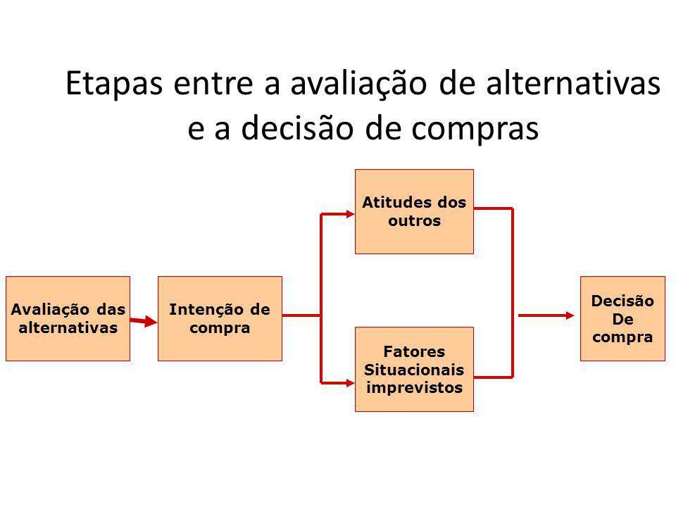 Etapas entre a avaliação de alternativas e a decisão de compras Avaliação das alternativas Intenção de compra Atitudes dos outros Fatores Situacionais