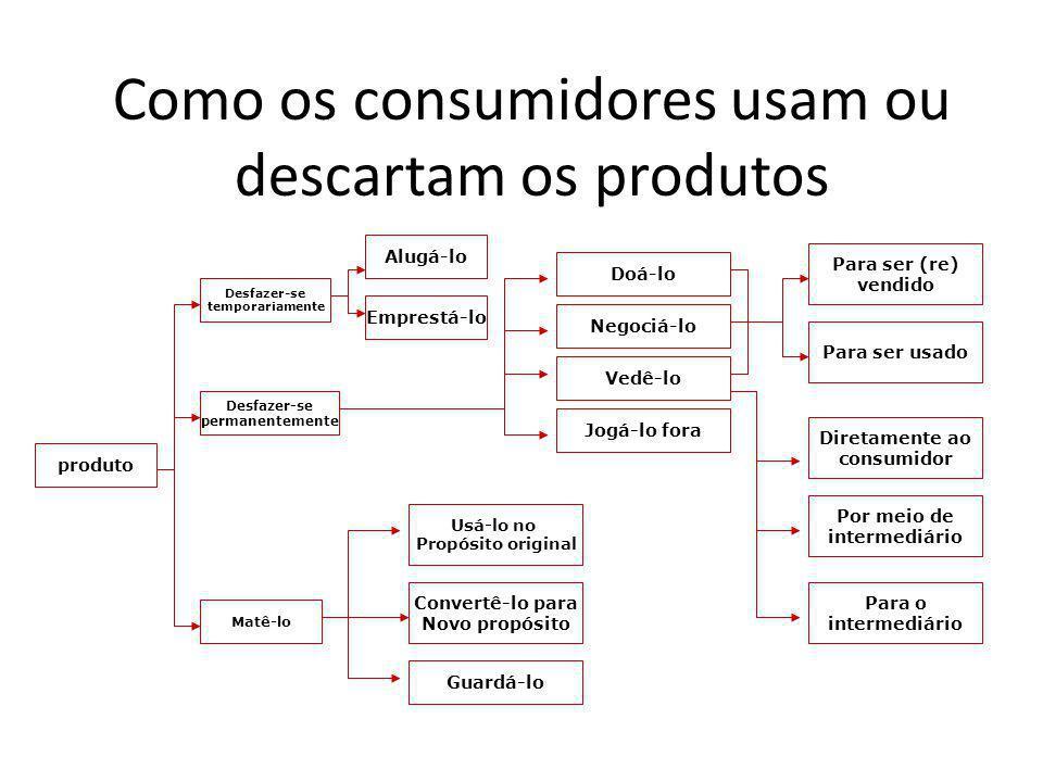 Como os consumidores usam ou descartam os produtos produto Alugá-lo Doá-lo Para ser usado Para ser (re) vendido Diretamente ao consumidor Por meio de