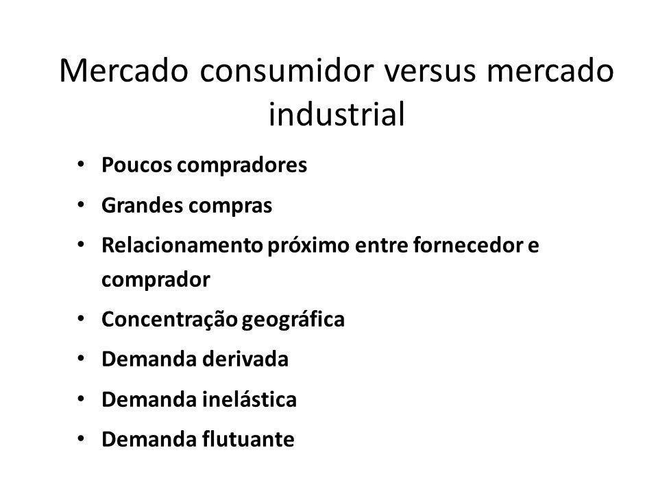Mercado consumidor versus mercado industrial Poucos compradores Grandes compras Relacionamento próximo entre fornecedor e comprador Concentração geogr