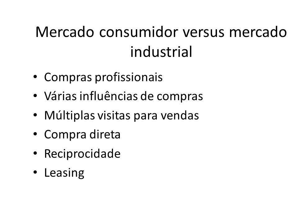 Mercado consumidor versus mercado industrial Compras profissionais Várias influências de compras Múltiplas visitas para vendas Compra direta Reciproci