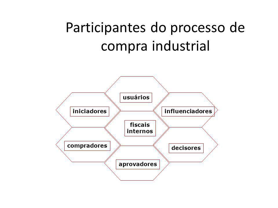 Participantes do processo de compra industrial usuários aprovadores influenciadores decisores compradores iniciadores fiscais internos
