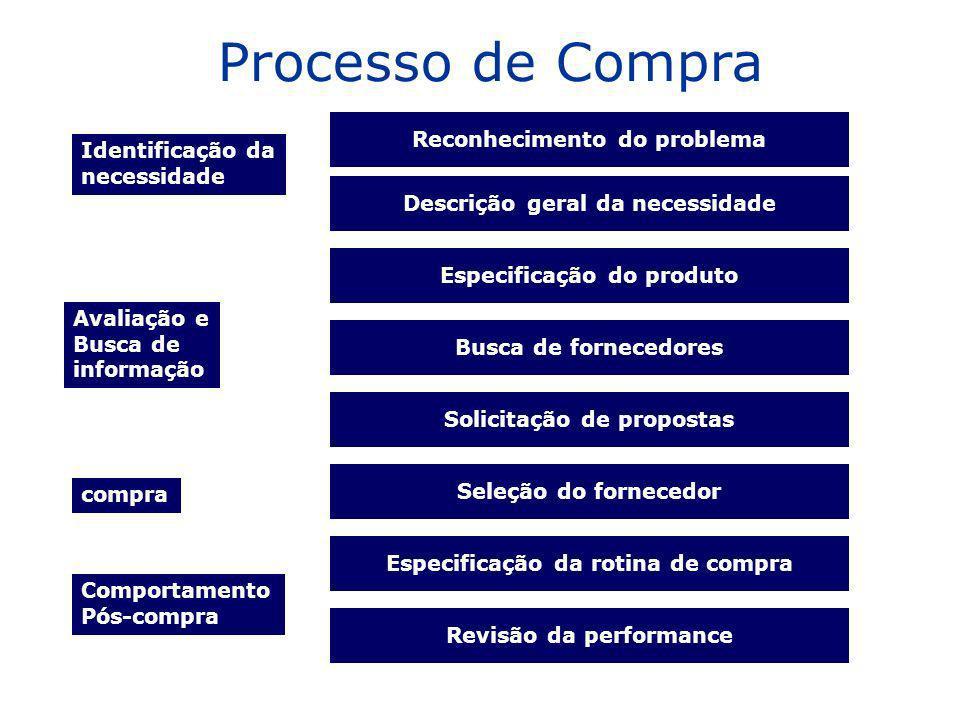Reconhecimento do problema Descrição geral da necessidade Especificação do produto Busca de fornecedores Solicitação de propostas Seleção do fornecedo