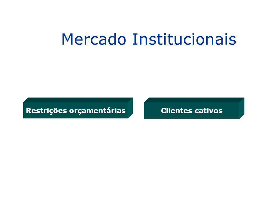 Restrições orçamentáriasClientes cativos Mercado Institucionais