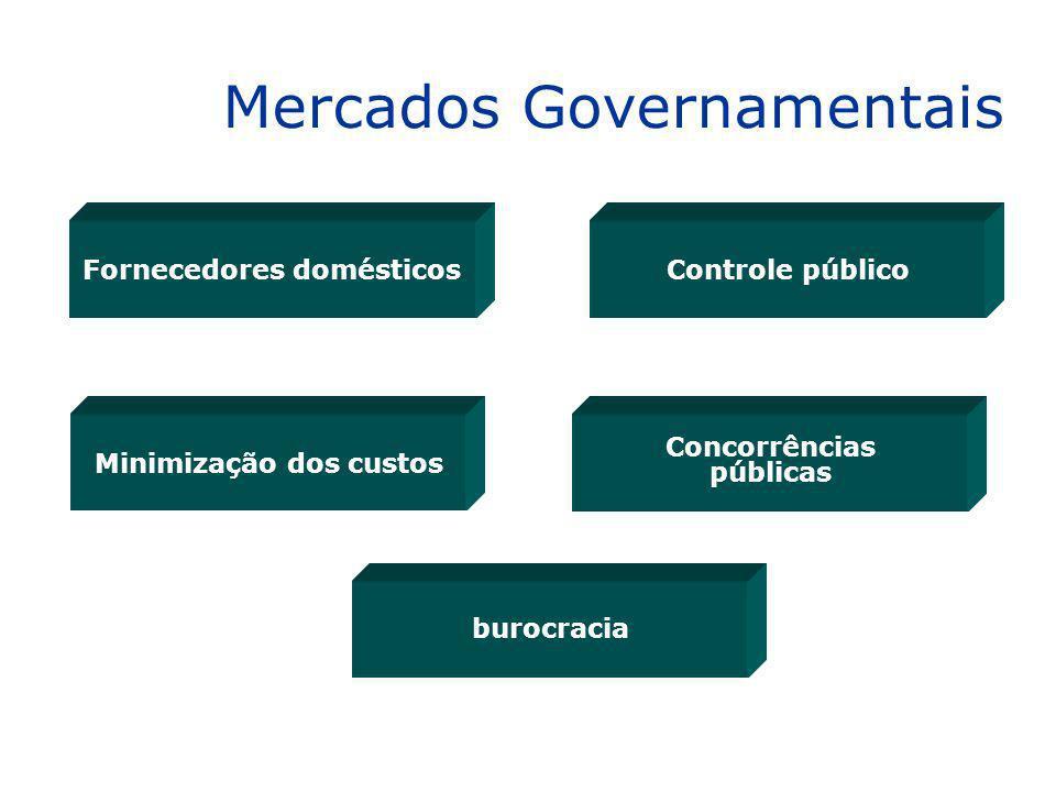 Controle público Concorrências públicas Fornecedores domésticos Minimização dos custos burocracia Mercados Governamentais