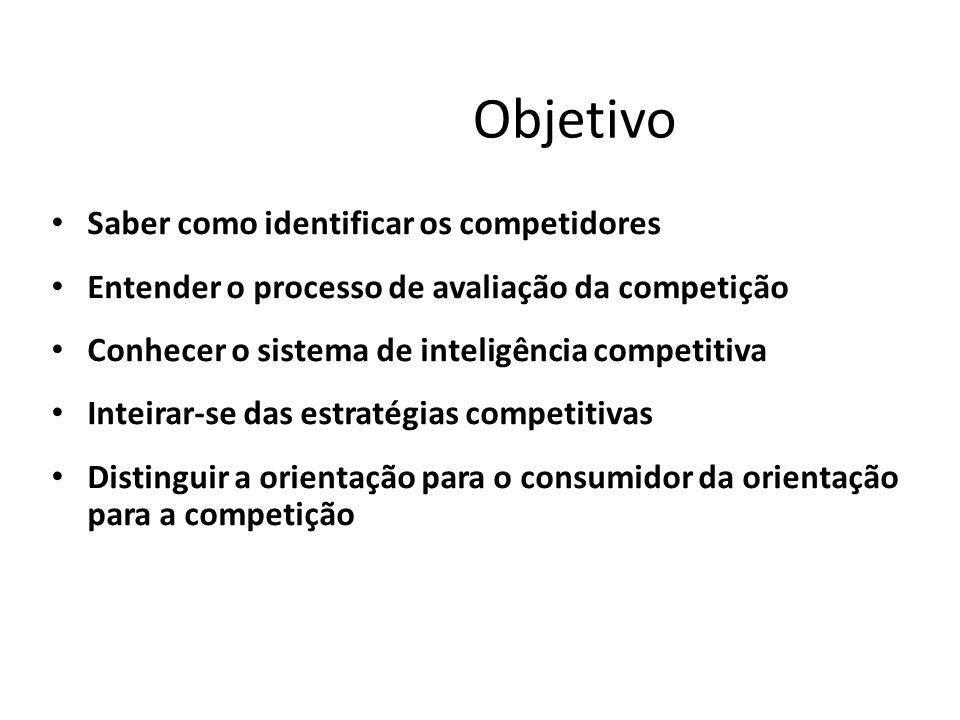 Objetivo Saber como identificar os competidores Entender o processo de avaliação da competição Conhecer o sistema de inteligência competitiva Inteirar