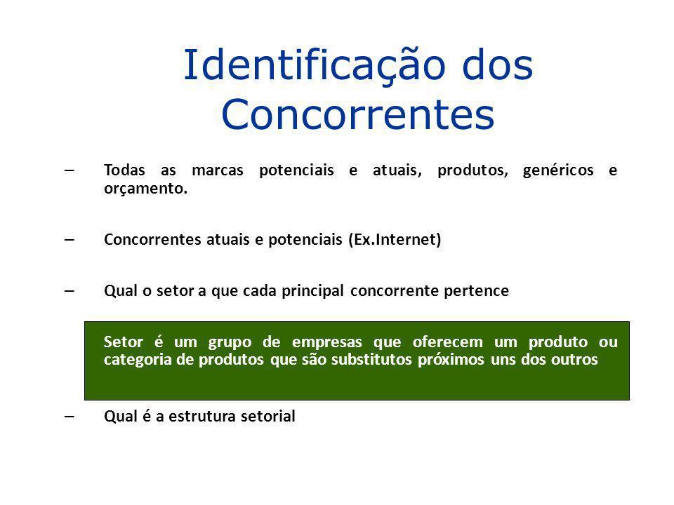 – Todas as marcas potenciais e atuais, produtos, genéricos e orçamento. – Concorrentes atuais e potenciais (Ex.Internet) – Qual o setor a que cada pri