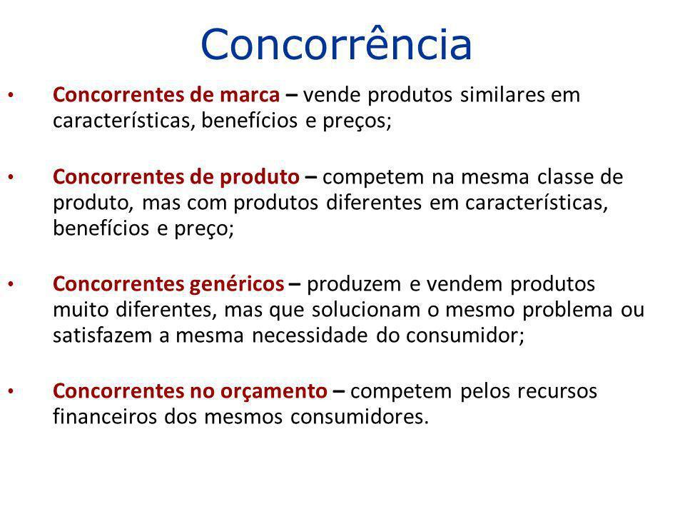 Concorrentes de marca – vende produtos similares em características, benefícios e preços; Concorrentes de produto – competem na mesma classe de produt