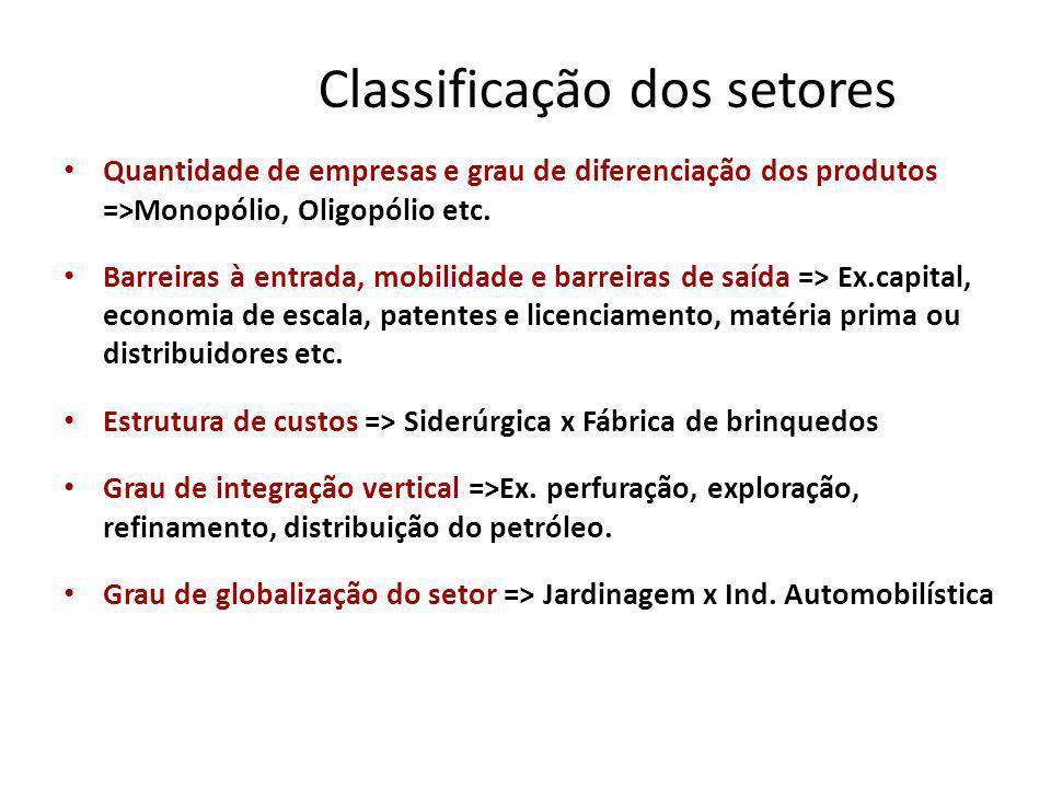 Classificação dos setores Quantidade de empresas e grau de diferenciação dos produtos =>Monopólio, Oligopólio etc. Barreiras à entrada, mobilidade e b