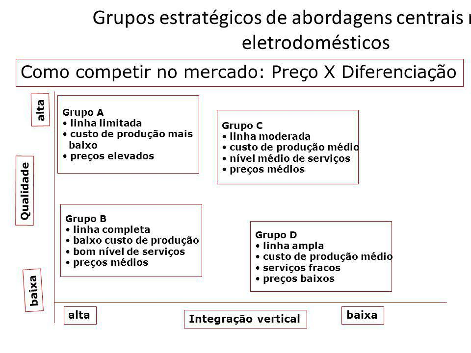 Grupos estratégicos de abordagens centrais no setor eletrodomésticos alta Grupo A linha limitada custo de produção mais baixo preços elevados Grupo B