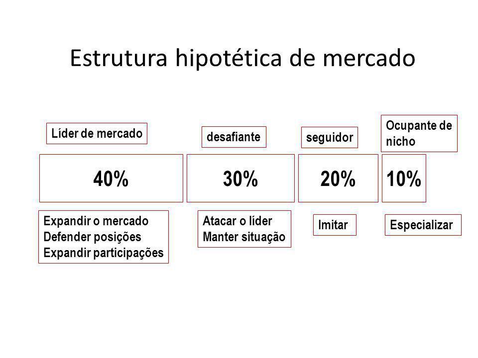 Estrutura hipotética de mercado Ocupante de nicho Especializar 40%30%20%10% Líder de mercado desafiante seguidor Ocupante de nicho Expandir o mercado