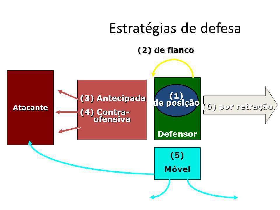 Estratégias de defesa Atacante (3) Antecipada (4) Contra- ofensiva ofensiva Defensor (1) de posição (5) Móvel (2) de flanco (6) por retração