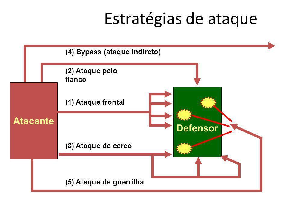 Estratégias de ataque Atacante Defensor (3) Ataque de cerco (4) Bypass (ataque indireto) (2) Ataque pelo flanco (5) Ataque de guerrilha (1) Ataque fro