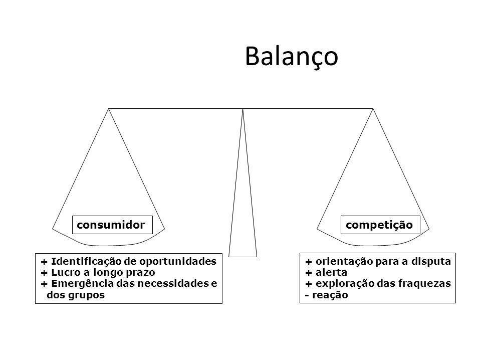Balanço consumidorcompetição + Identificação de oportunidades + Lucro a longo prazo + Emergência das necessidades e dos grupos + orientação para a dis