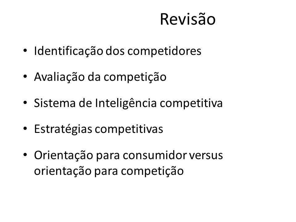 Revisão Identificação dos competidores Avaliação da competição Sistema de Inteligência competitiva Estratégias competitivas Orientação para consumidor