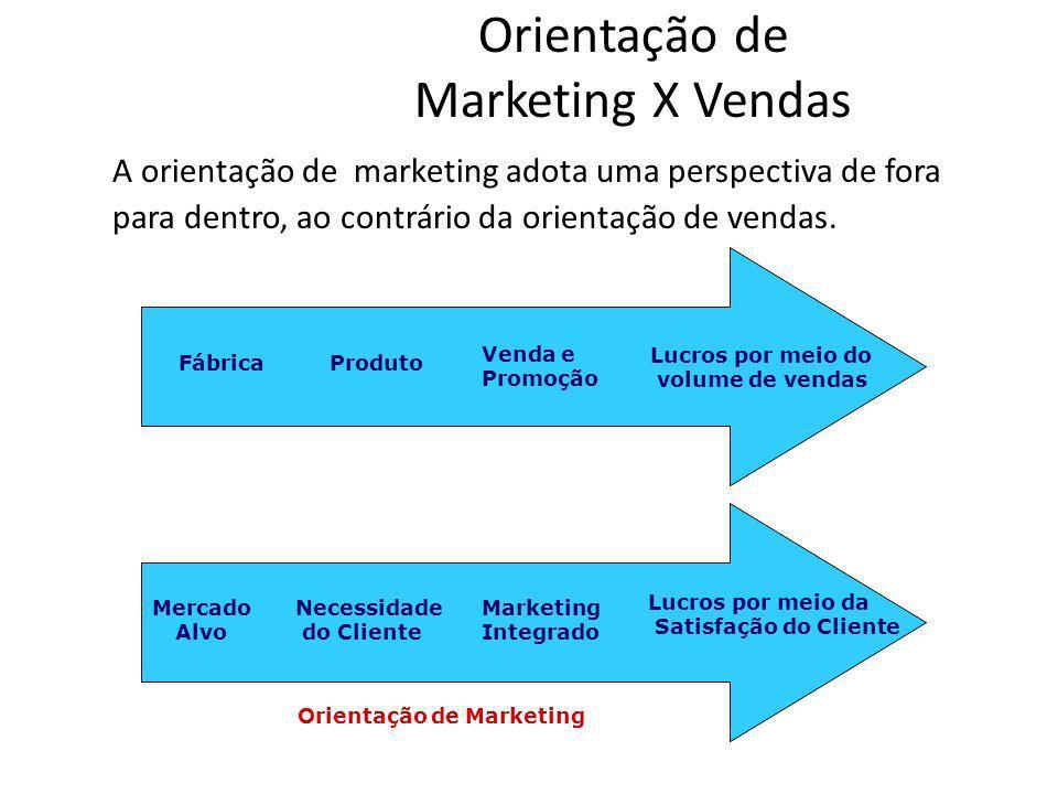 Orientação de Marketing X Vendas A orientação de marketing adota uma perspectiva de fora para dentro, ao contrário da orientação de vendas. Orientação