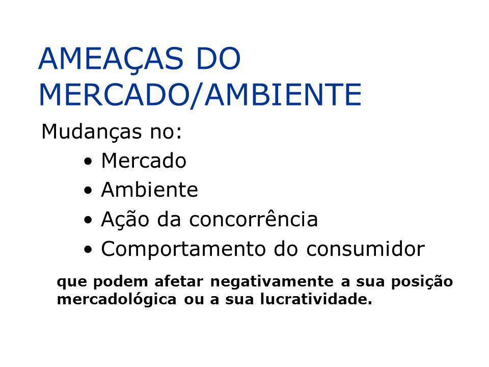 AMEAÇAS DO MERCADO/AMBIENTE Mercado Ambiente Ação da concorrência Comportamento do consumidor Mudanças no: que podem afetar negativamente a sua posiçã