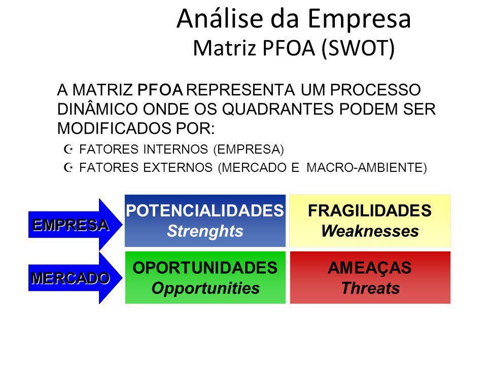 POTENCIALIDADES Strenghts FRAGILIDADES Weaknesses AMEAÇAS Threats OPORTUNIDADES Opportunities MERCADO EMPRESA Análise da Empresa Matriz PFOA (SWOT) A