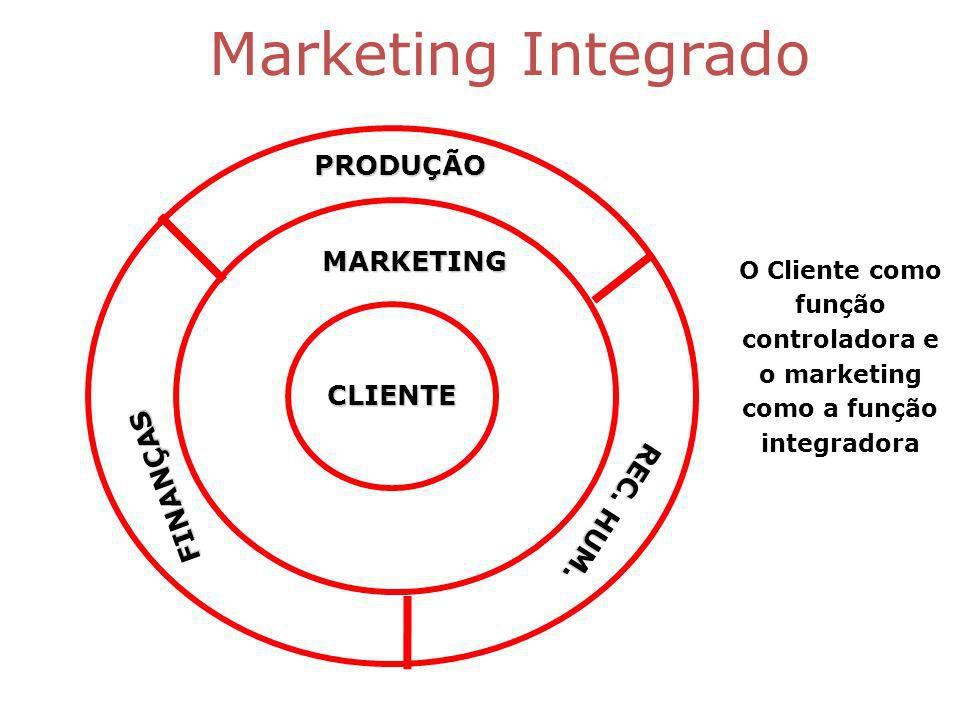 Marketing Integrado PRODUÇÃO FINANÇAS MARKETING REC.