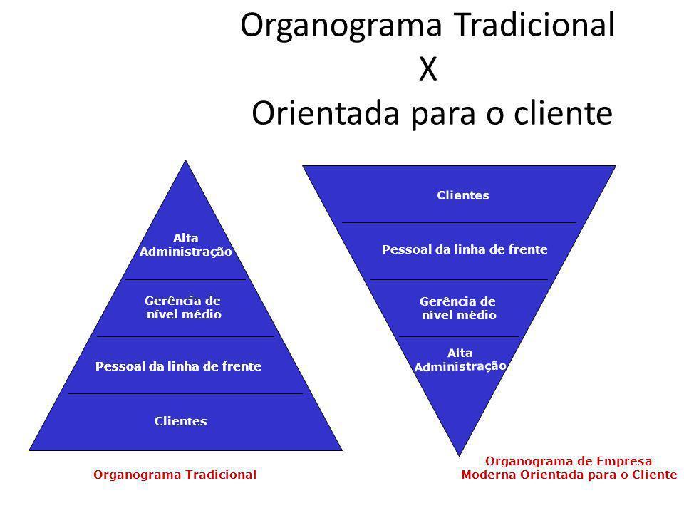 Organograma Tradicional X Orientada para o cliente Alta Administração Gerência de nível médio Pessoal da linha de frente Clientes Pessoal da linha de