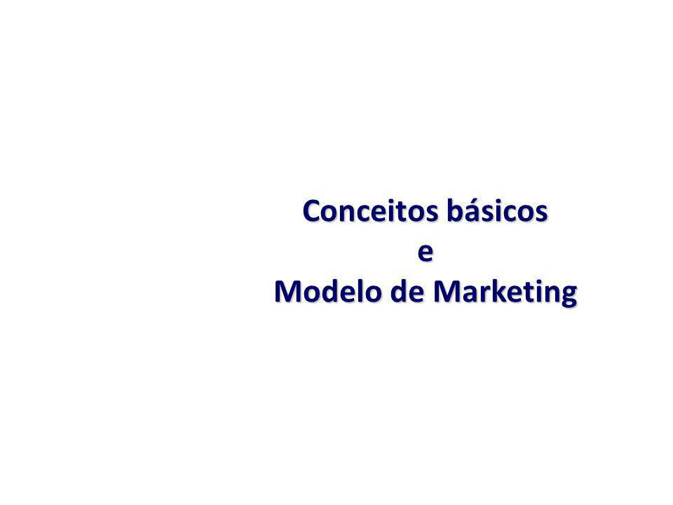 Conceitos básicos e Modelo de Marketing