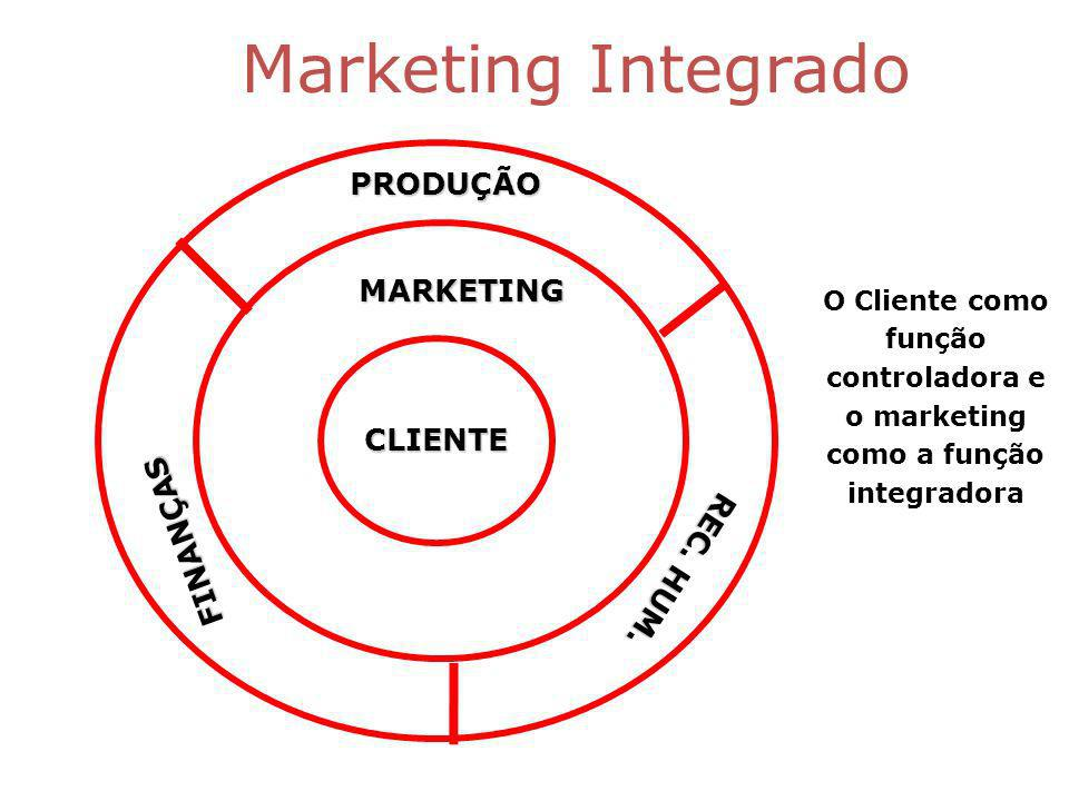 Marketing IntegradoPRODUÇÃO FINANÇAS MARKETING REC.