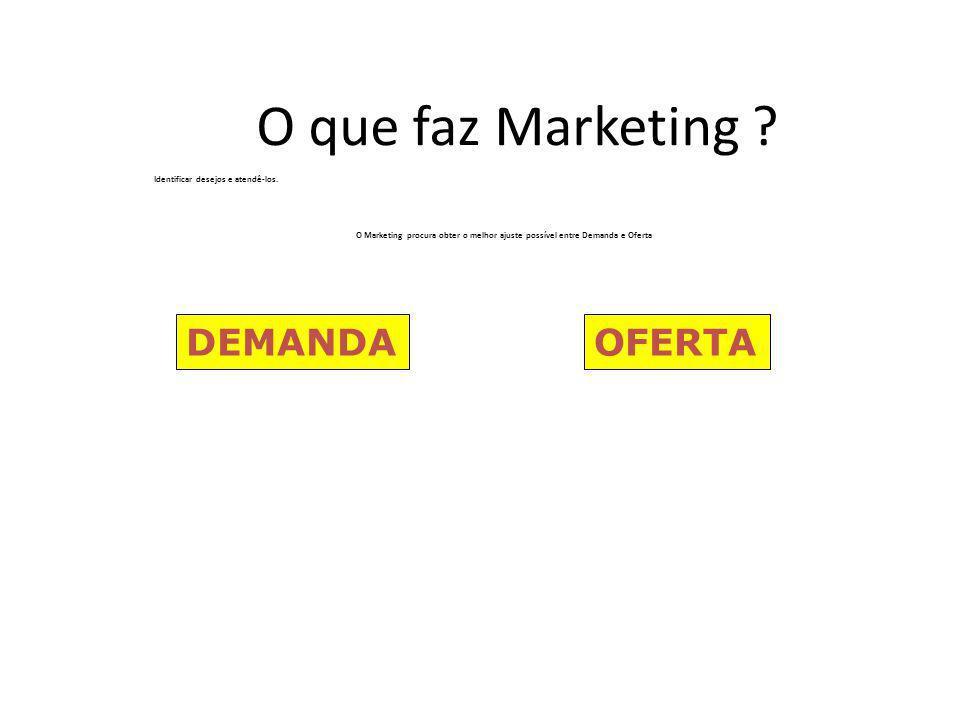 O que faz Marketing ? Identificar desejos e atendê-los. O Marketing procura obter o melhor ajuste possível entre Demanda e Oferta DEMANDAOFERTA