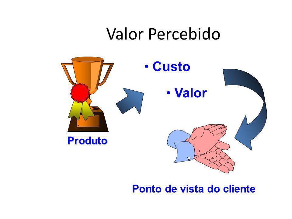 Valor Percebido Produto Custo Valor Ponto de vista do cliente
