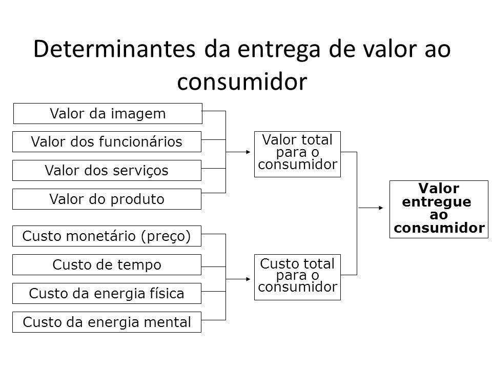 Determinantes da entrega de valor ao consumidor Valor dos funcionários Valor da imagem Valor dos serviços Valor do produto Custo monetário (preço) Cus
