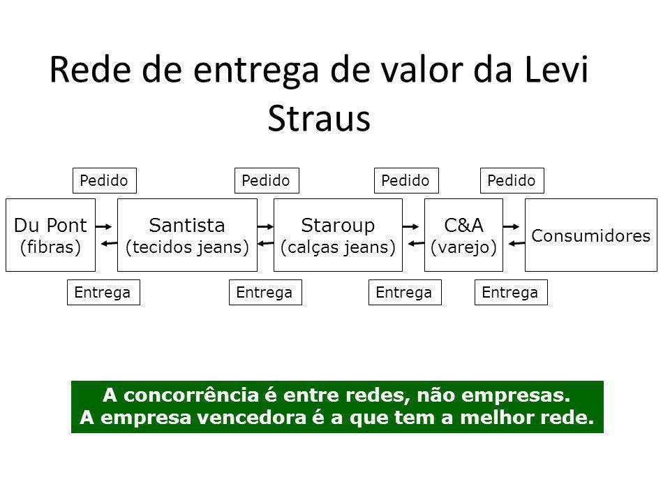 Rede de entrega de valor da Levi Straus A concorrência é entre redes, não empresas. A empresa vencedora é a que tem a melhor rede. Du Pont (fibras) Sa