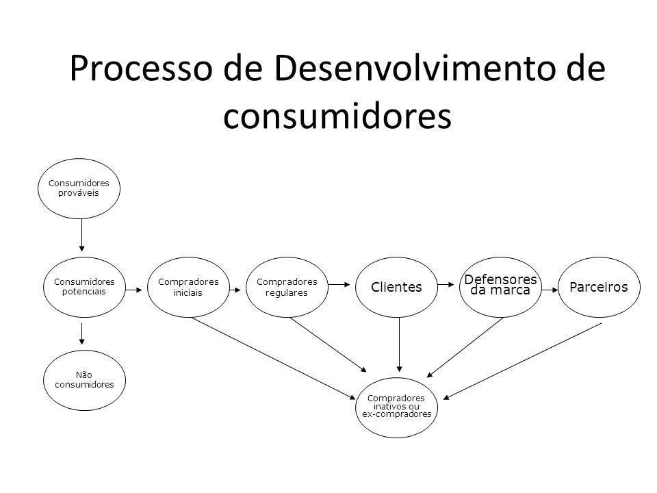 Processo de Desenvolvimento de consumidores Consumidores potenciais Compradores iniciais Não consumidores Compradores regulares Clientes Defensores da