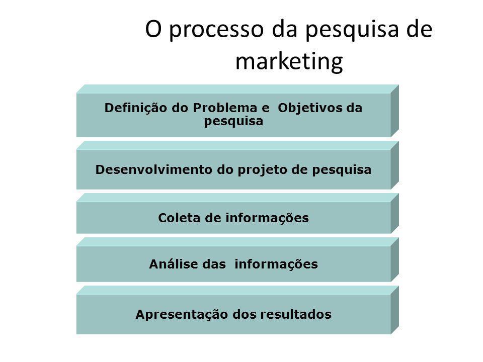 O processo da pesquisa de marketing Definição do Problema e Objetivos da pesquisa Desenvolvimento do projeto de pesquisa Coleta de informações Análise