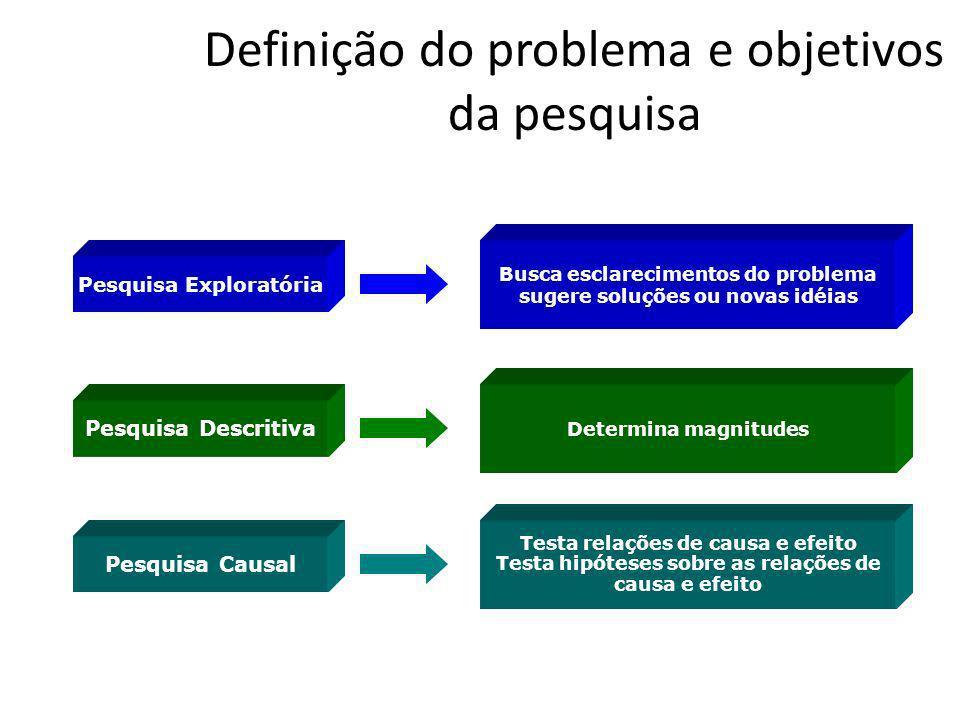 Definição do problema e objetivos da pesquisa Pesquisa Exploratória Pesquisa Descritiva Pesquisa Causal Busca esclarecimentos do problema sugere soluç