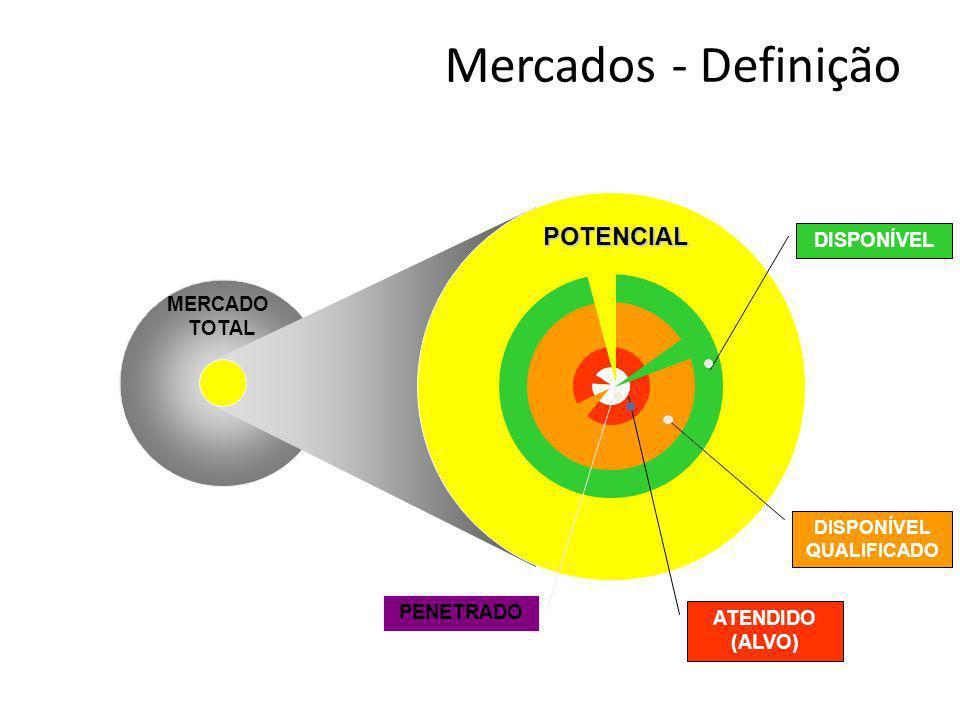 MERCADO TOTAL PENETRADO ATENDIDO (ALVO) DISPONÍVEL QUALIFICADO DISPONÍVEL POTENCIAL Mercados - Definição