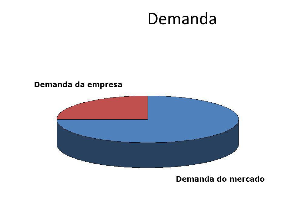 Demanda Demanda da empresa Demanda do mercado