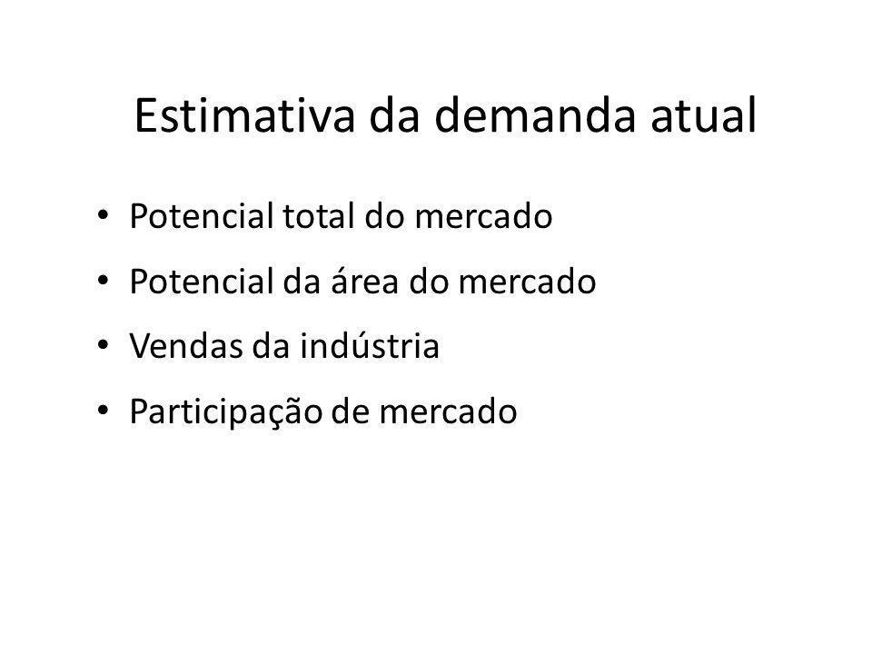Estimativa da demanda atual Potencial total do mercado Potencial da área do mercado Vendas da indústria Participação de mercado