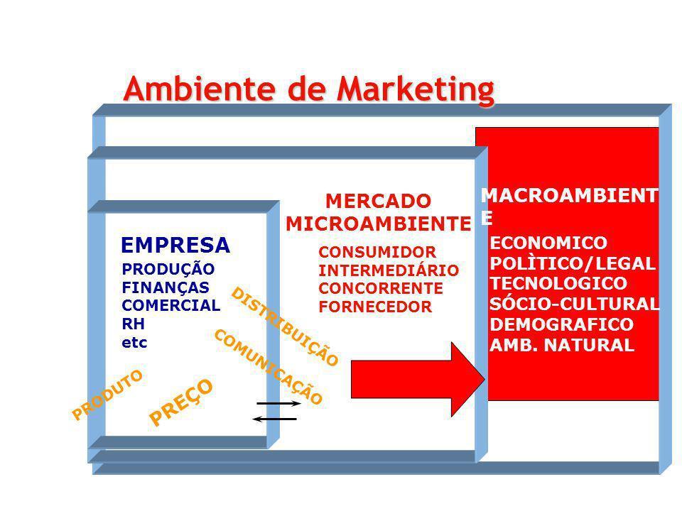 PRODUÇÃO FINANÇAS COMERCIAL RH etc ECONOMICO POLÌTICO/LEGAL TECNOLOGICO SÓCIO-CULTURAL DEMOGRAFICO AMB. NATURAL CONSUMIDOR INTERMEDIÁRIO CONCORRENTE F