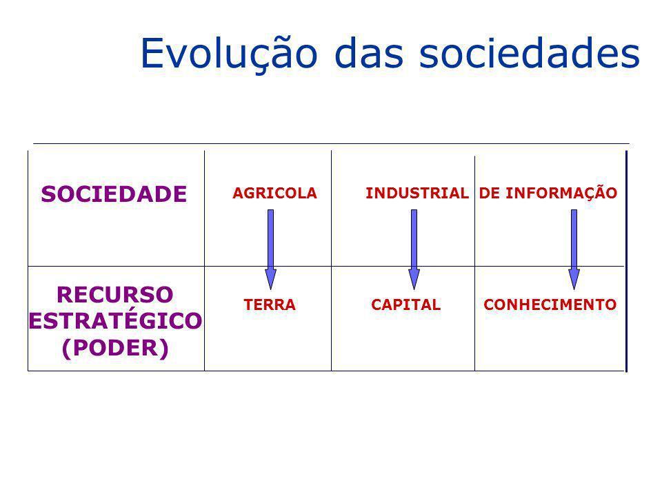 SOCIEDADE RECURSO ESTRATÉGICO (PODER) AGRICOLA TERRA INDUSTRIAL CAPITAL DE INFORMAÇÃO CONHECIMENTO Evolução das sociedades