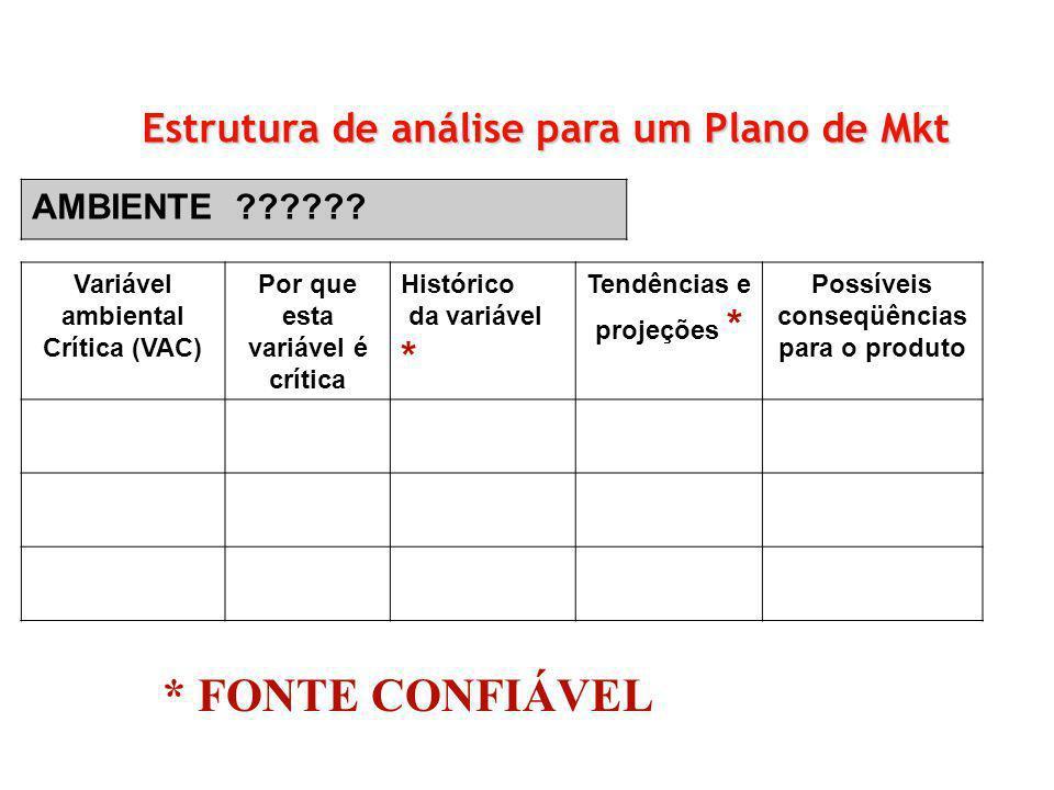 Estrutura de análise para um Plano de Mkt AMBIENTE ?????? Variável ambiental Crítica (VAC) Por que esta variável é crítica Histórico da variável * Ten