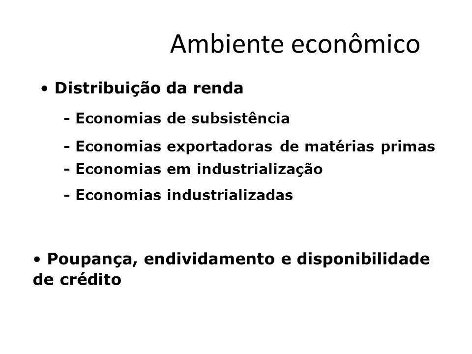Ambiente econômico Distribuição da renda - Economias de subsistência - Economias em industrialização - Economias industrializadas - Economias exportad