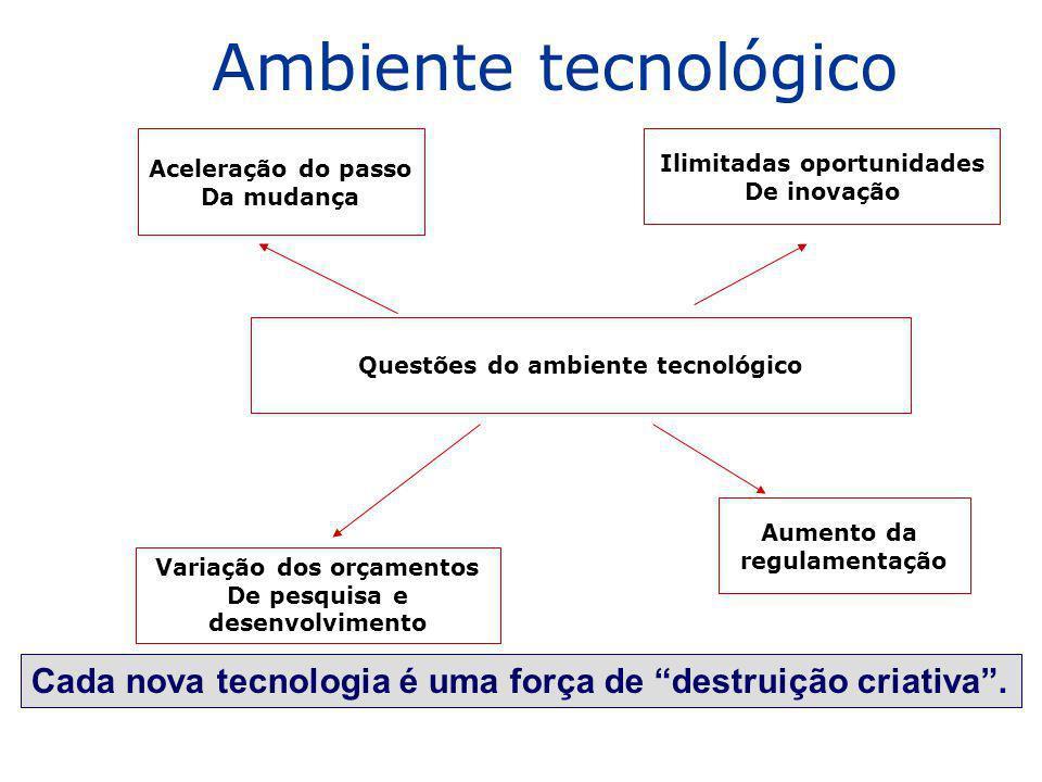 Ambiente tecnológico Cada nova tecnologia é uma força de destruição criativa. Questões do ambiente tecnológico Aceleração do passo Da mudança Ilimitad