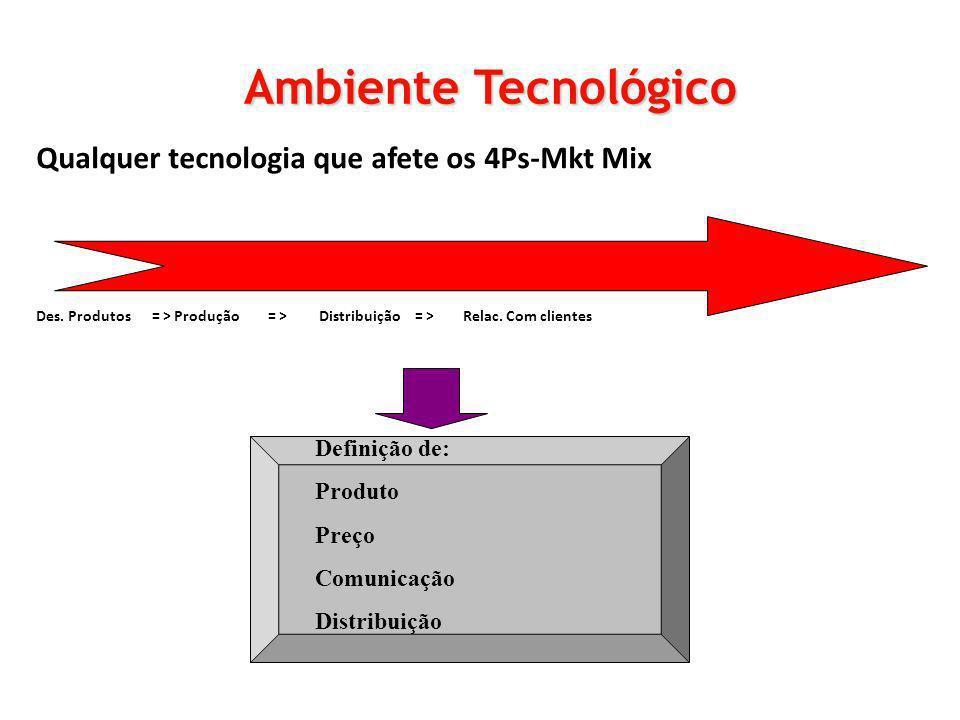 Qualquer tecnologia que afete os 4Ps-Mkt Mix Des. Produtos = > Produção = > Distribuição = > Relac. Com clientes Ambiente Tecnológico Definição de: Pr